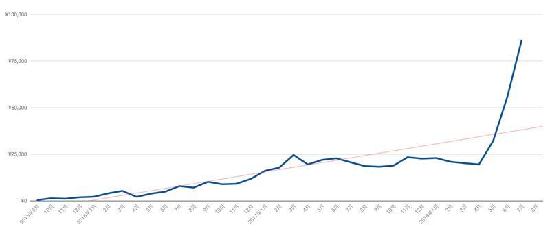 AdSense収益グラフ