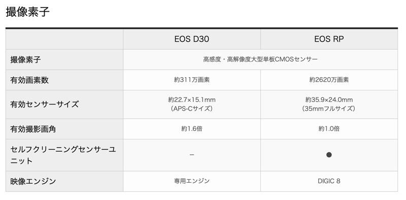 EOS 商品比較表3