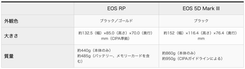 eos rp 重さ